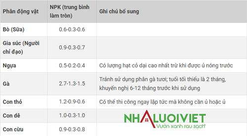 Tỉ lệ NPK trong các loại phân chuồng